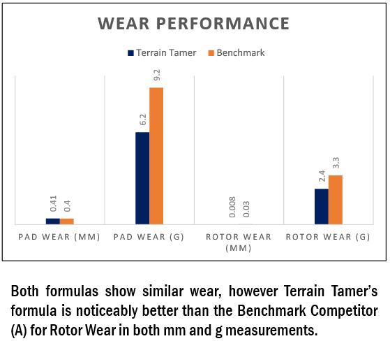 Braking Kits performance